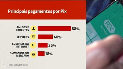 Pix já é a segunda forma de pagamento mais utilizada no Brasil