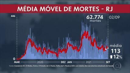 Variante delta já representa 96% das amostras coletadas entre residentes da cidade do Rio