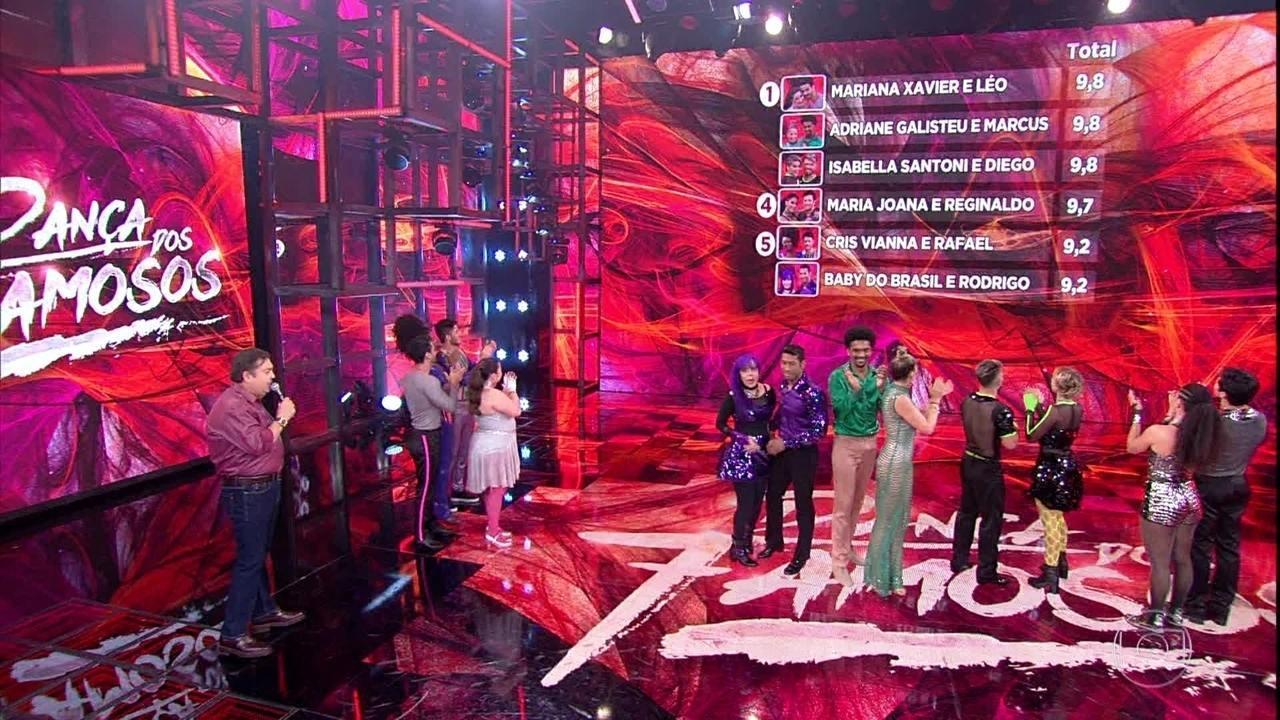 Confira o ranking da primeira rodada do 'Dança dos Famosos'