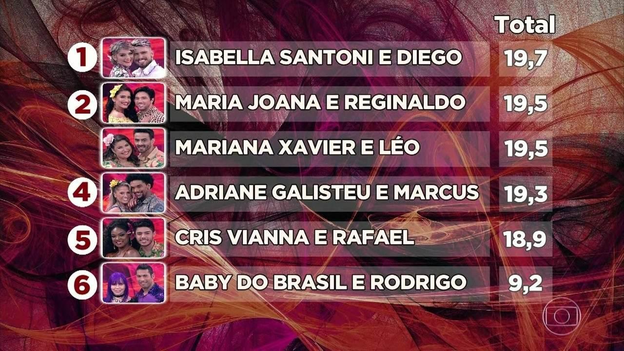 Isabella Santoni e Diego são os Primeiros na classificação geral