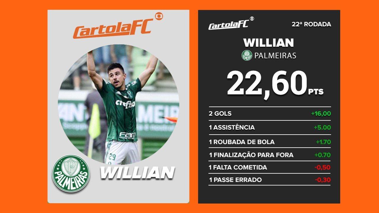 Willian, do Palmeiras, é o craque do Cartola FC na 22ª rodada do Brasileirão 2017