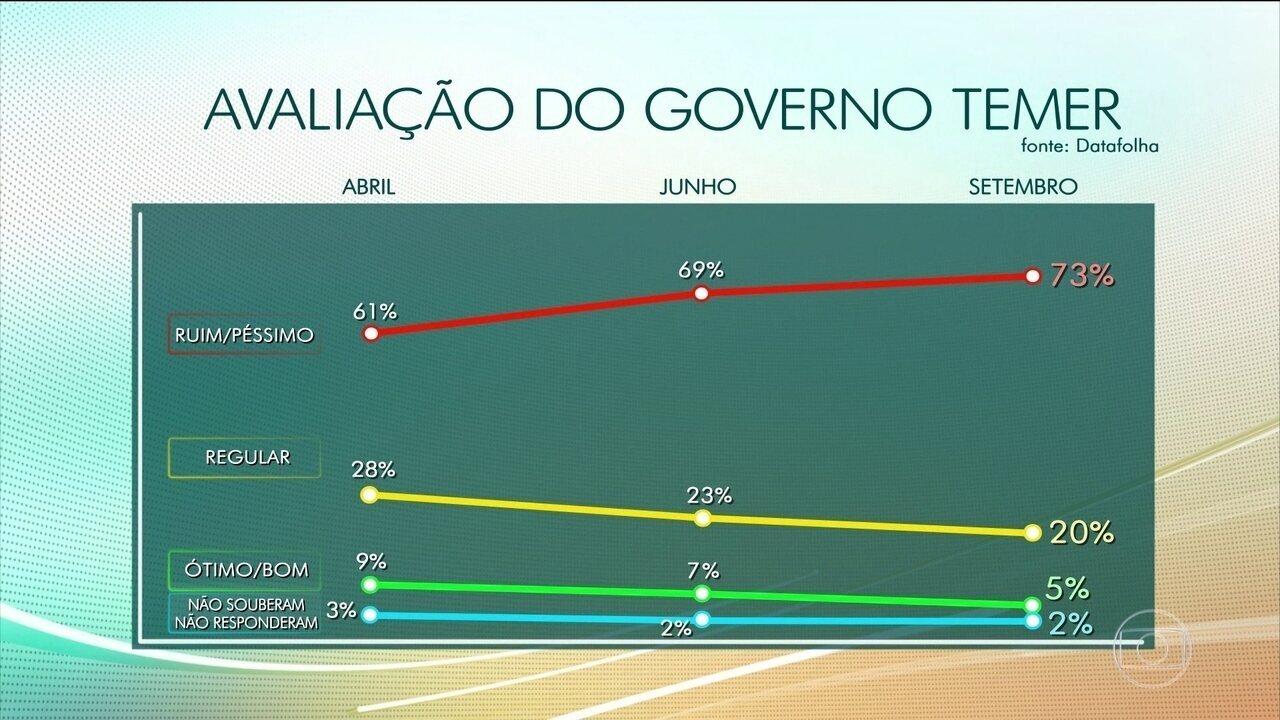 Pesquisa do Datafolha mostra que reprovação ao governo Temer é a maior já registrada