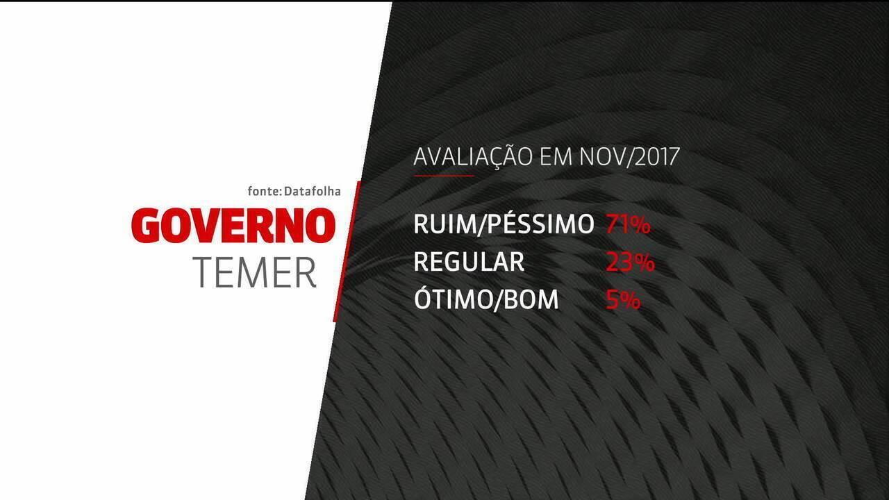 Governo de Michel Temer tem 71% de reprovação, diz Datafolha