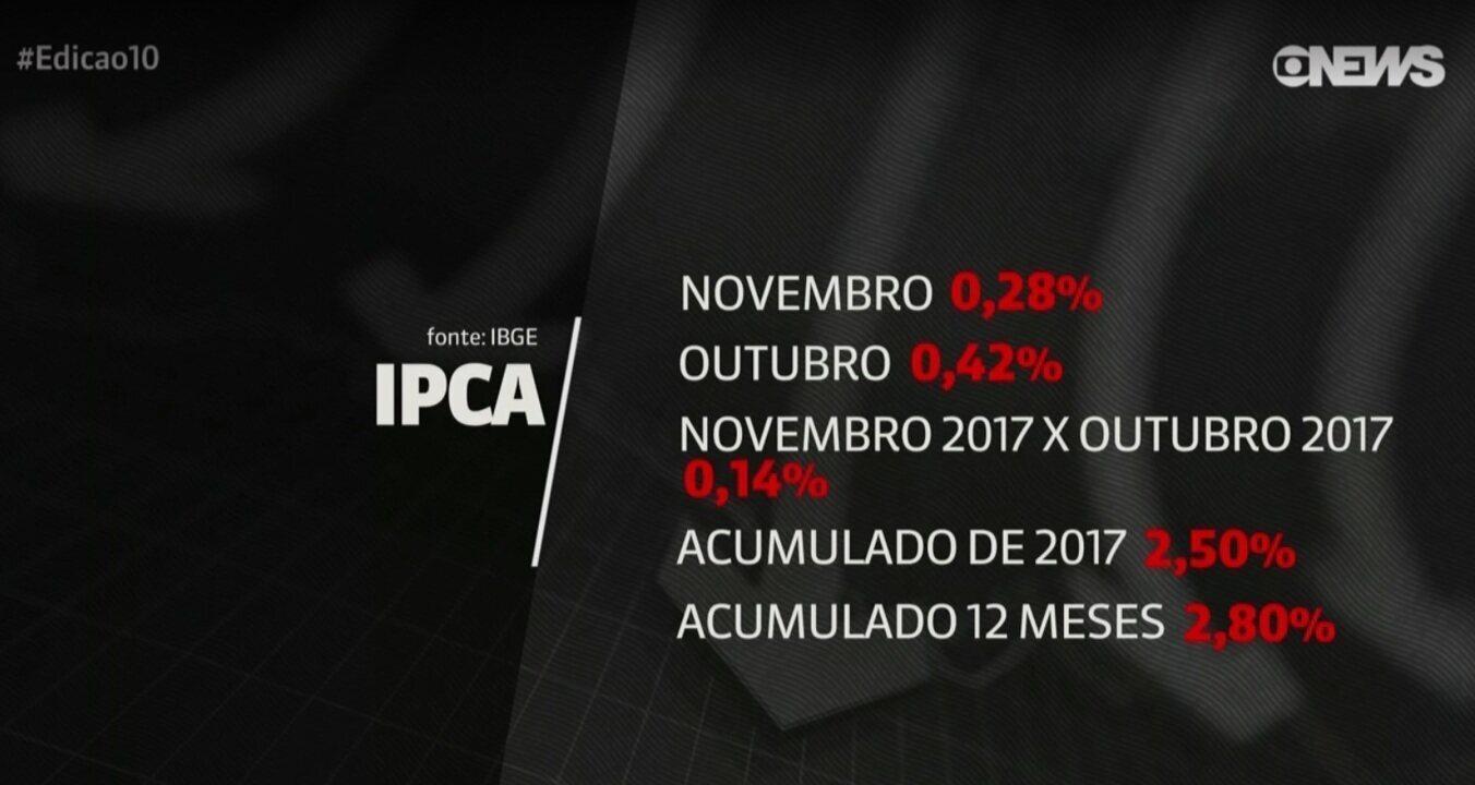 Inflação acumulada é a menor para novembro desde 1998
