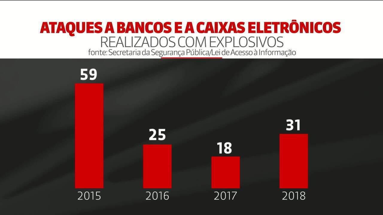 Ataques a bancos e caixas eletrônicos crescem 10% em SP