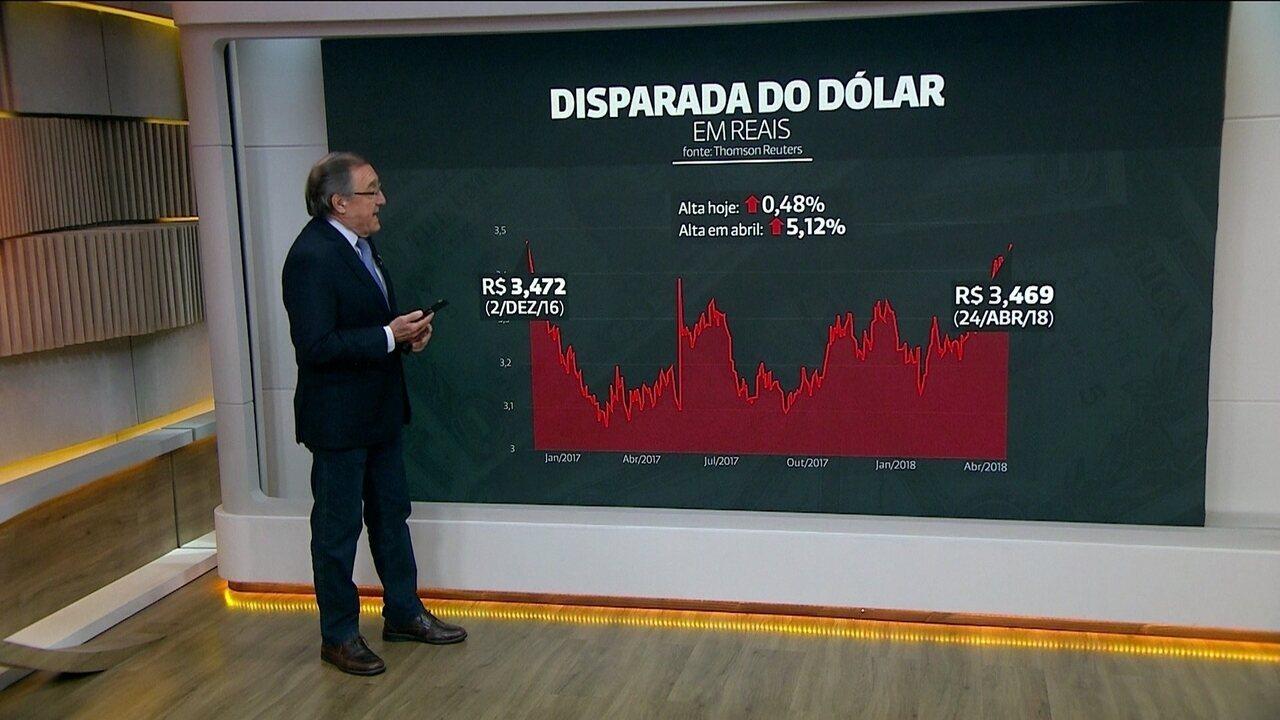 Dólar acumula alta de 5,1% em abril