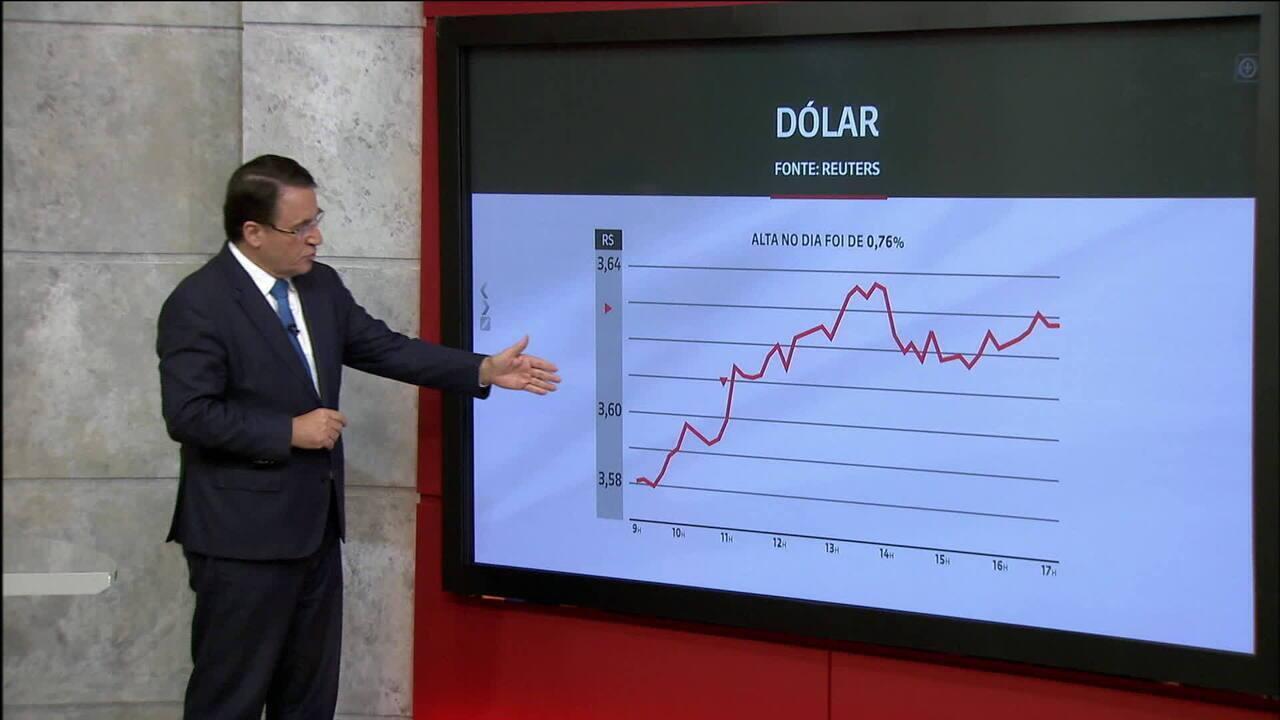 Dólar fecha a R$ 3,62, maior valor em mais de dois anos