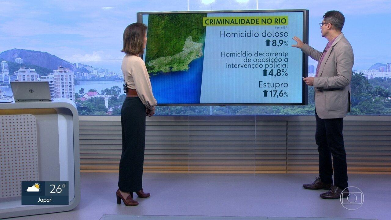 Número de homicídios com intenção de matar cresce, em abril, no estado do Rio