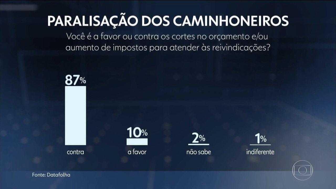 87% dos brasileiros apoiam a greve dos caminhoneiros, diz Datafolha