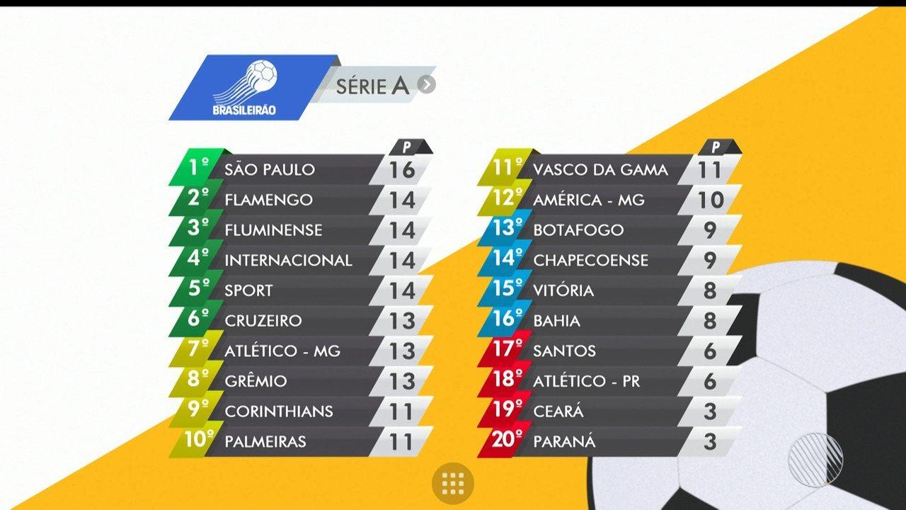 6d9b4eed8d Globo Esporte BA
