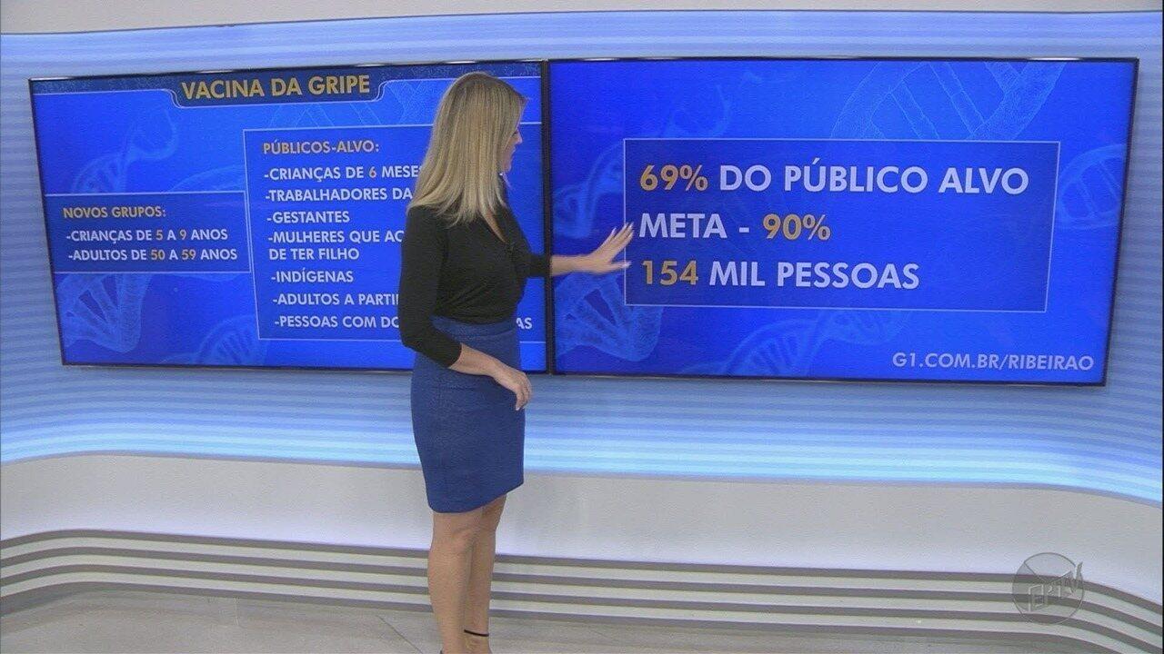 Ribeirão Preto amplia vacinação contra gripe a adultos e crianças de 5 a 9 anos