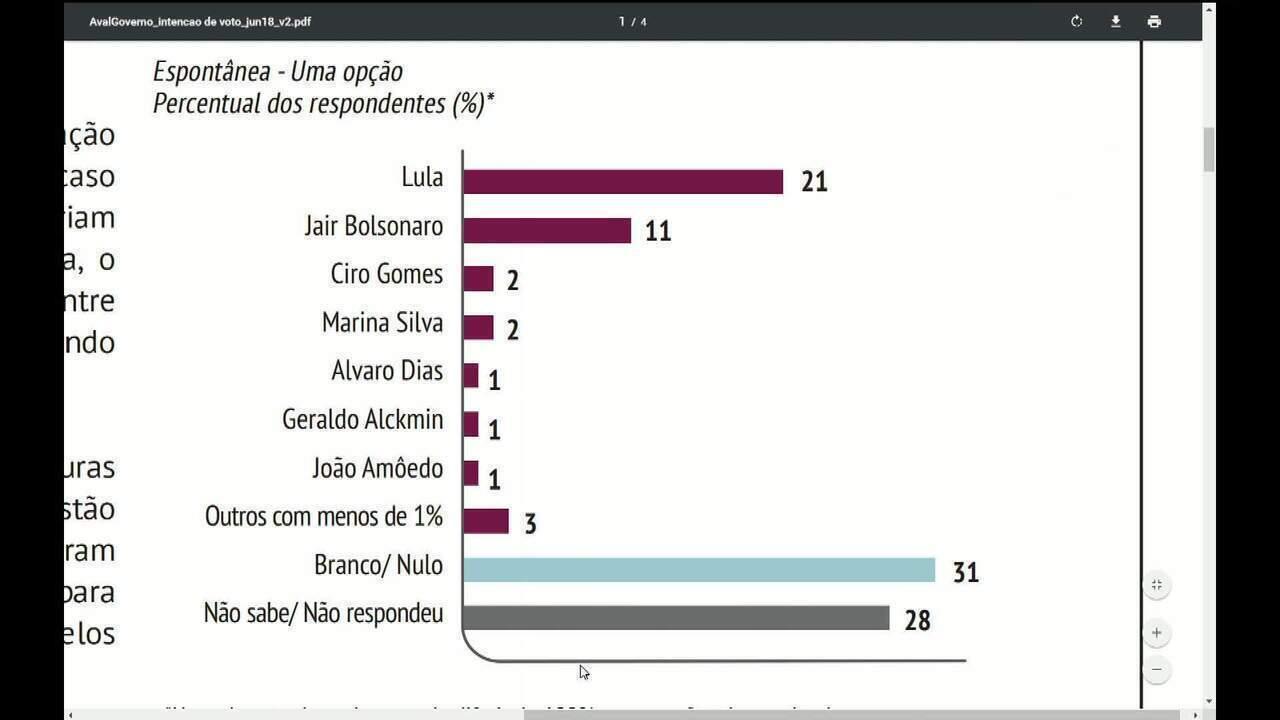 Divulgada pesquisa CNI-Ibope com a intenção de voto para a Presidência da República