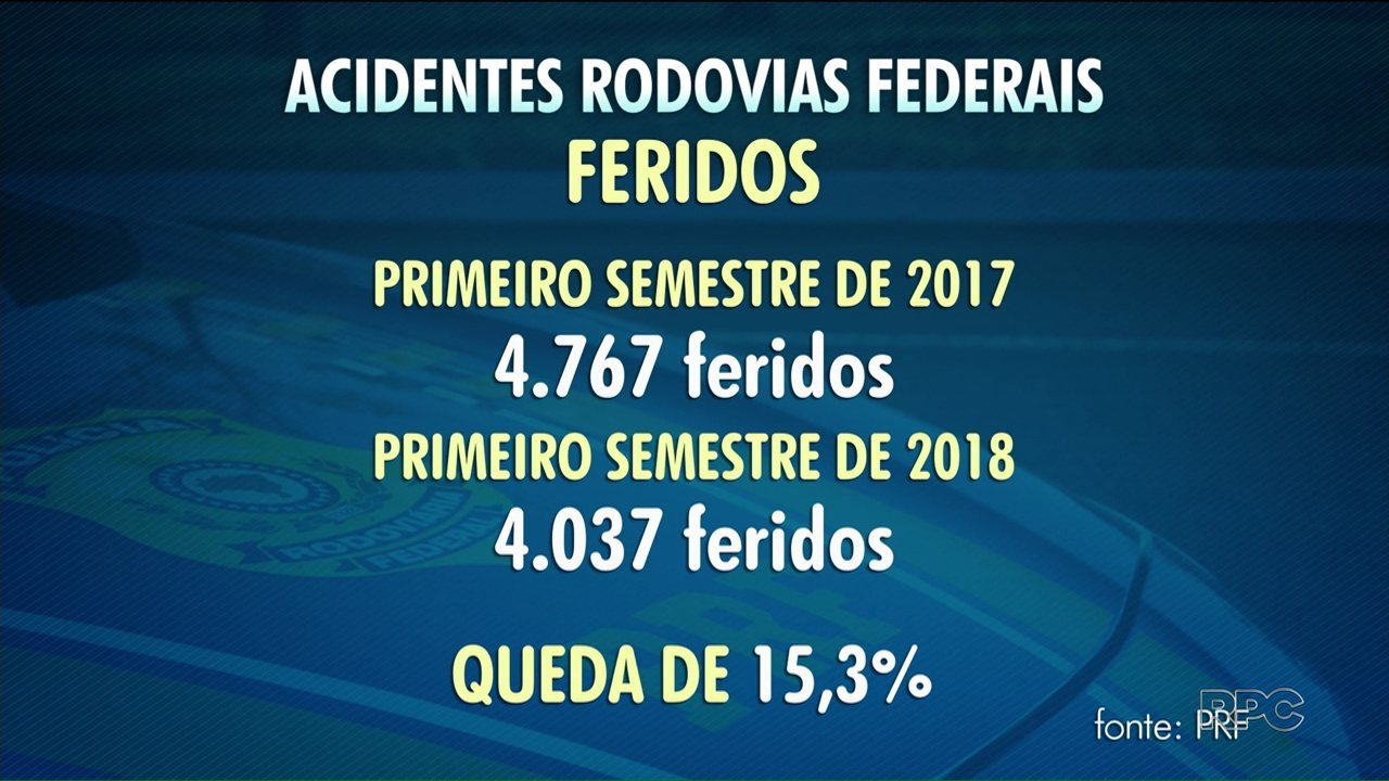 Número de mortes nas rodovias federais cai em relação ao ano passado