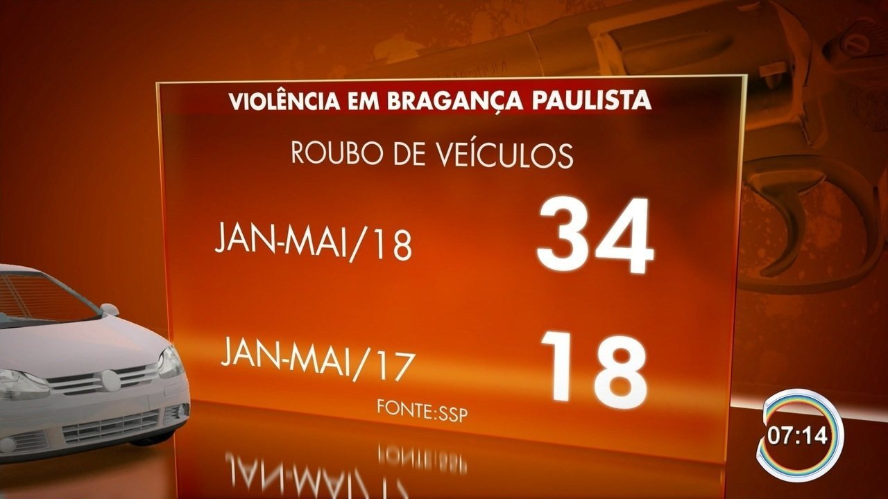 Roubo de veículos aumenta em Bragança Paulista
