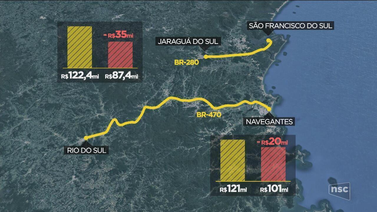 Deputados aprovam projeto que reduz verba para rodovias de SC