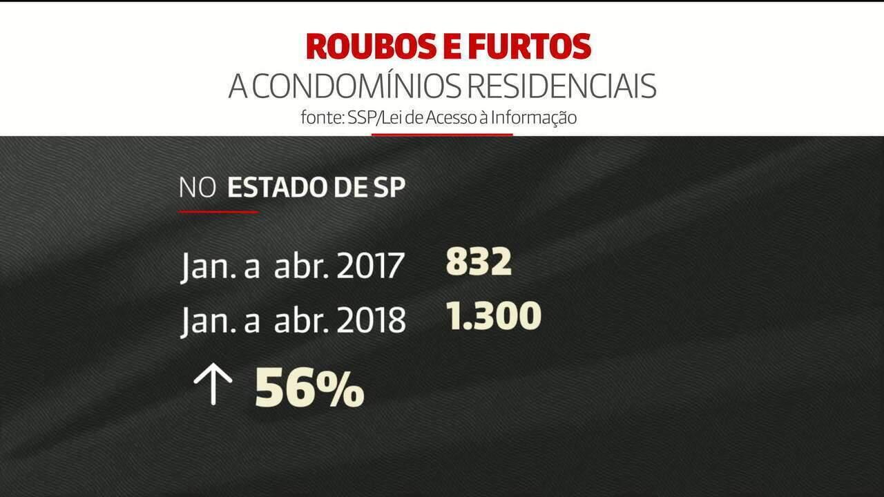 Casos de furtos e roubos em condomínios aumentam em SP