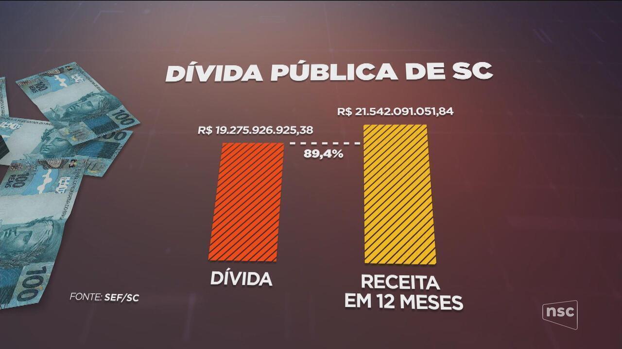 Com valor de mais de R$ 19 bilhões, dívida pública de SC é desafio para futuro governo do estado