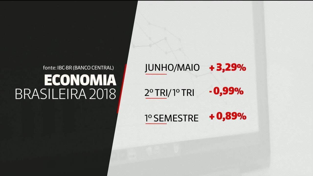 Economia brasileira tem alta de 3,29% em junho