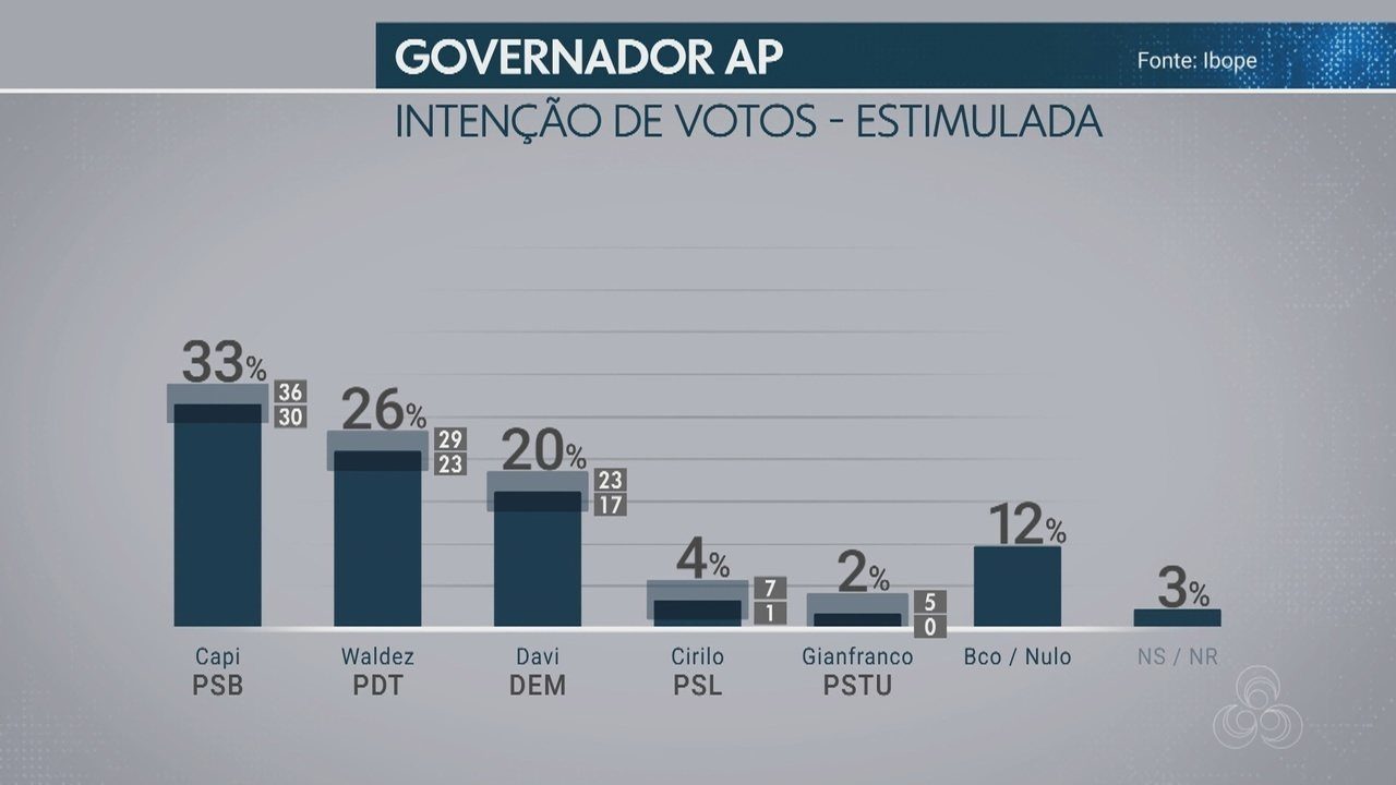 Pesquisa Ibope: Capi, 33%; Waldez, 26%; Davi, 20%