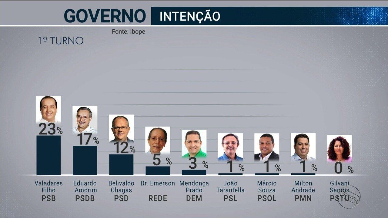 Pesquisa Ibope em SE: Valadares Filho, 23%; Eduardo Amorim, 17%; Belivaldo Chagas, 12%