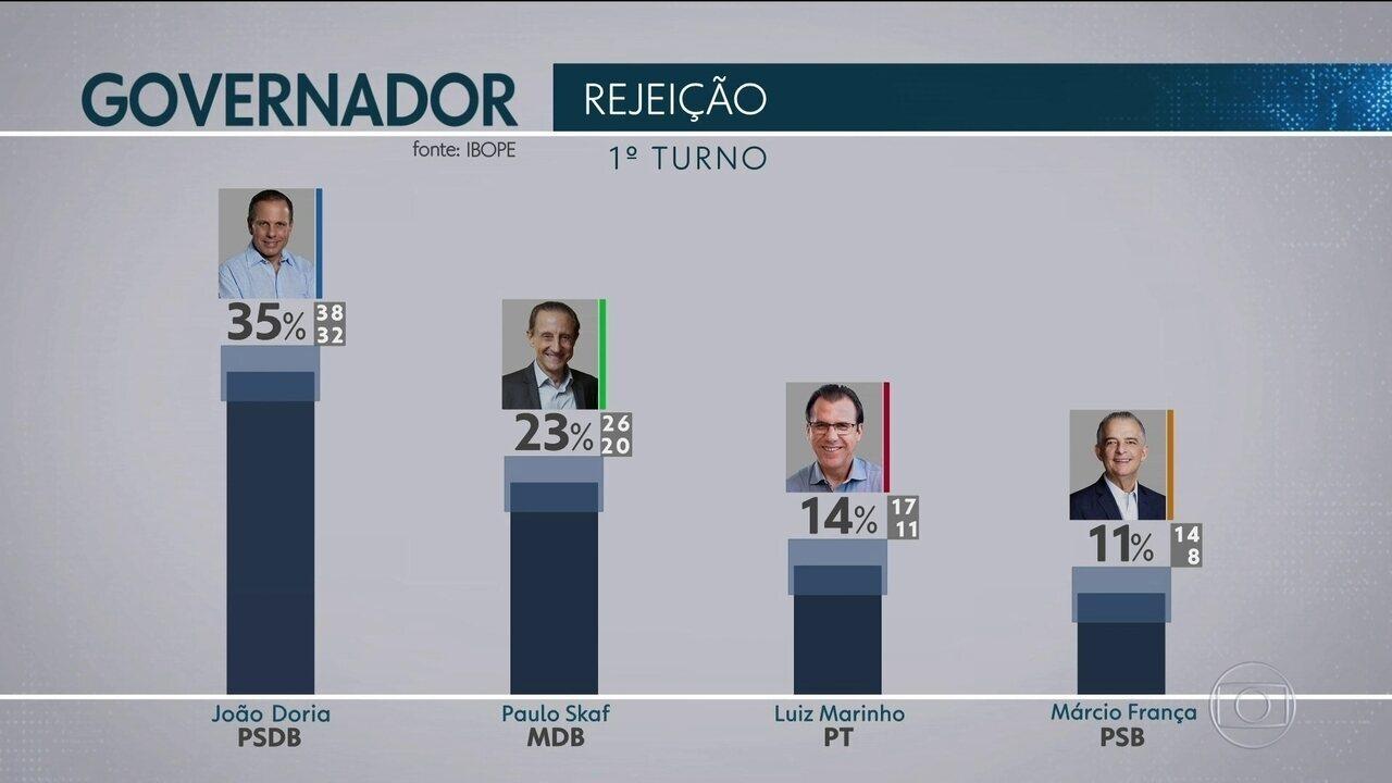 Ibope apresenta o índice de rejeição dos candidatos