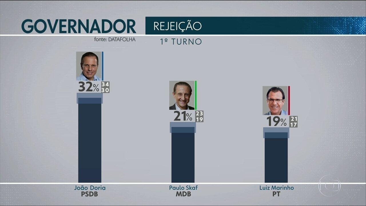 Pesquisa Datafolha avaliou a rejeição dos candidatos ao governo de SP