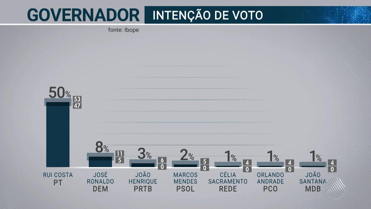 Exclusivo: TV Bahia divulga os números da primeira pesquisa Ibope para as eleições 2018