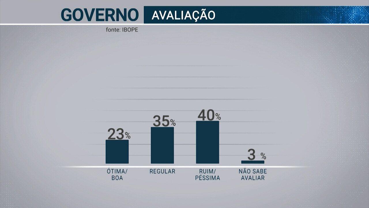 Pesquisa Ibope no Acre: governo Tião Viana tem aprovação de 23% e reprovação de 40%