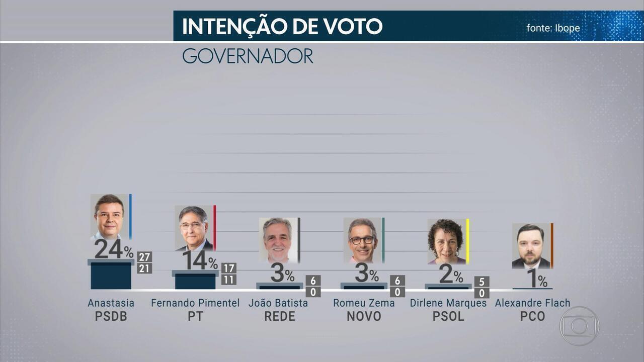 Pesquisa Ibope em Minas Gerais: Anastasia, 24%; Pimentel, 14%