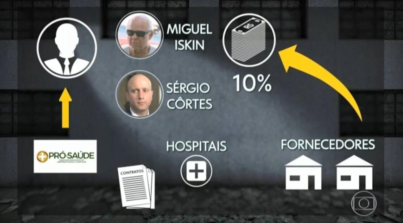Ex-secretário de Saúde do RJ é preso novamente pela Operação Lava-Jato
