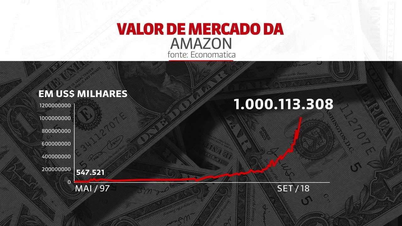 Amazon chega ao clube do trilhão de dólares