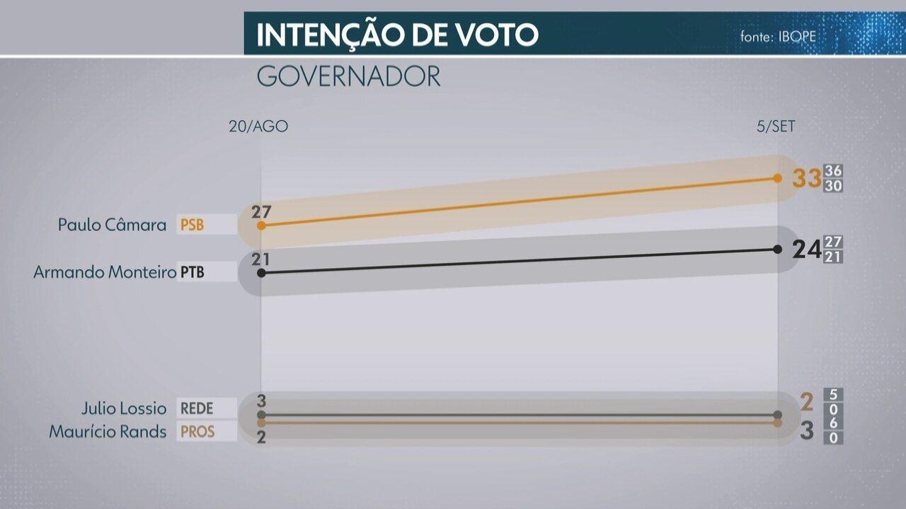 Veja o resultado da segunda pesquisa Ibope sobre as eleições 2018 em Pernambuco