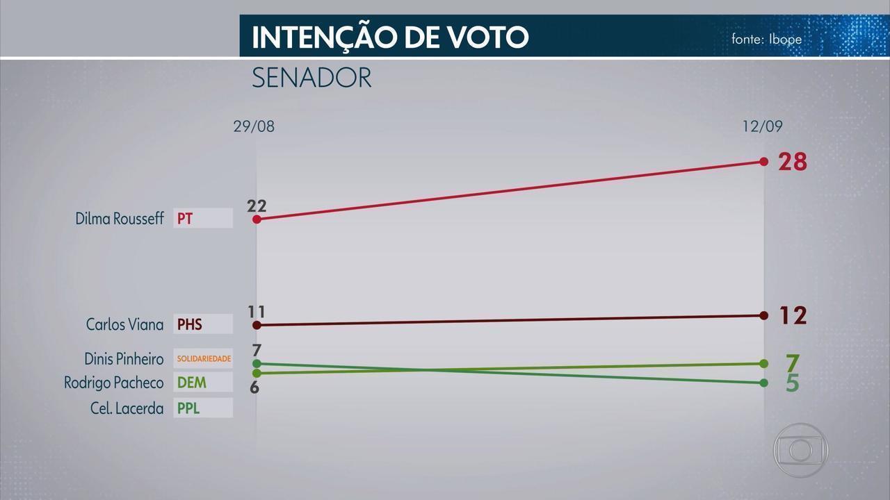 Pesquisa Ibope para o Senado em MG: Dilma, 28%; Viana, 12%; Pinheiro, 7%; Pacheco, 7%