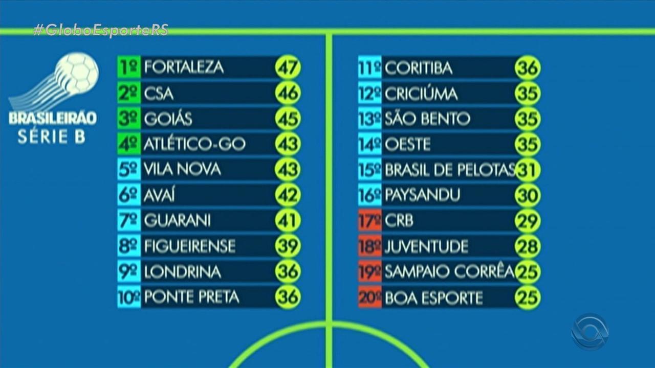 Globo Esporte Rs Confira A Tabela Do Campeonato Brasileiro Serie B Globoplay