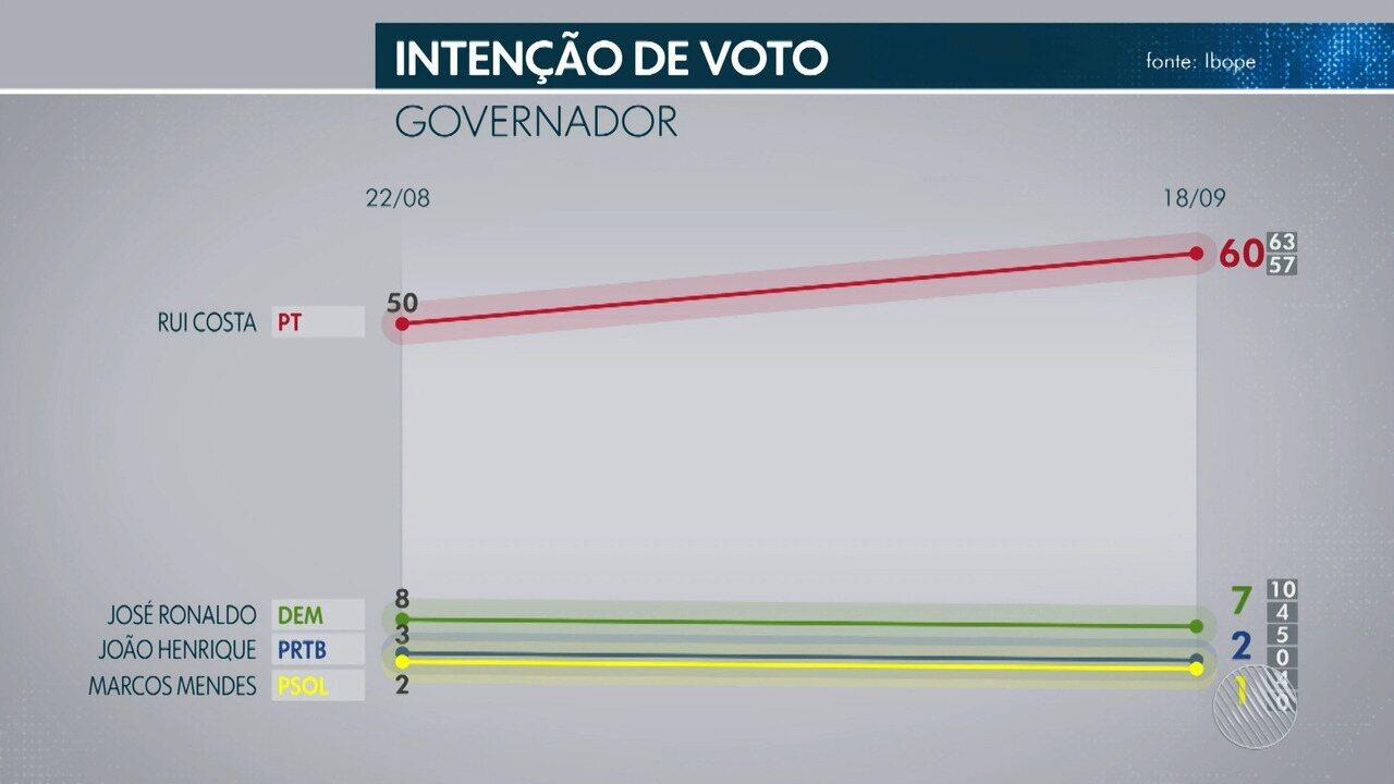 TV Bahia divulga 2ª pesquisa Ibope para o governo estadual; veja as intenções e a rejeição