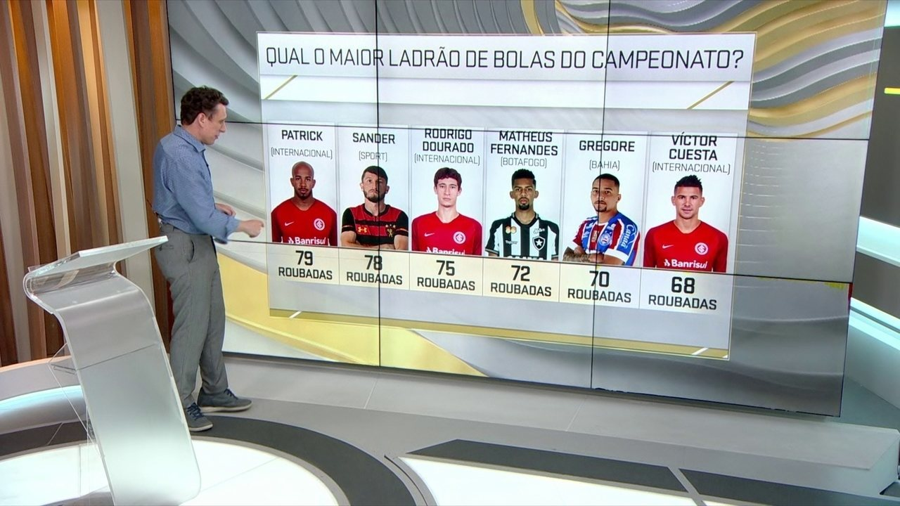 Estudo de Campo mostra os maiores ladrões de bola no Brasileiro