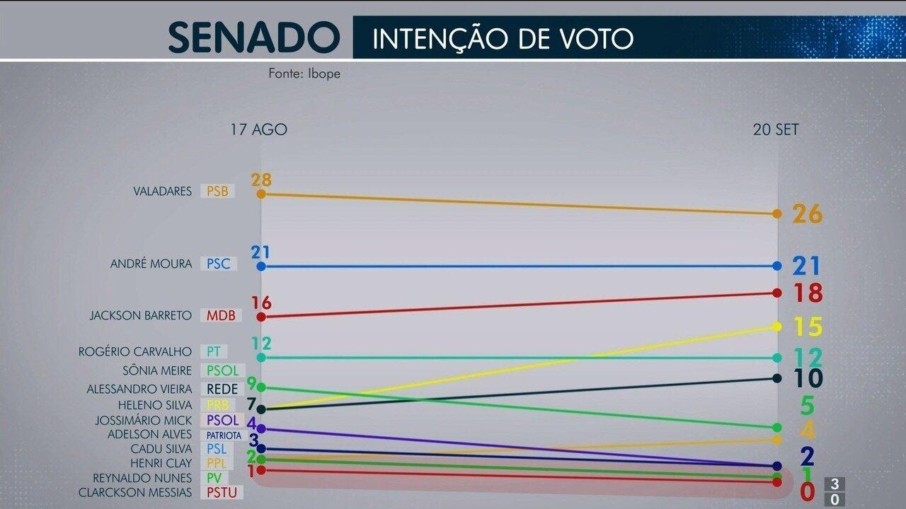 Pesquisa Ibope para o Senado em Sergipe: Valadares, 26%; André Moura, 21% e Jackson Barret