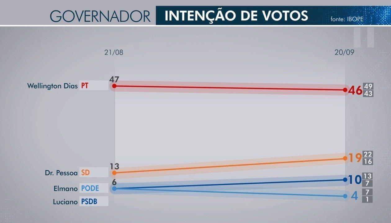 Veja os resultados da pesquisa por intenção de voto para o Governo do Piauí