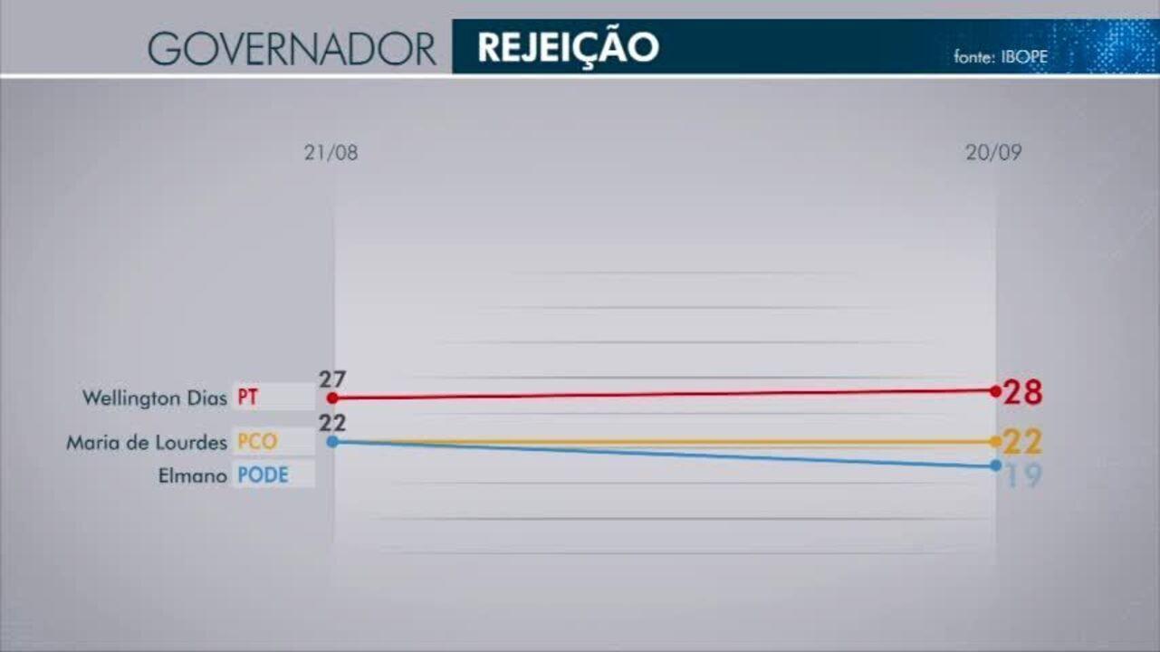 Veja os índices de rejeição de cada candidato a governador do Piauí