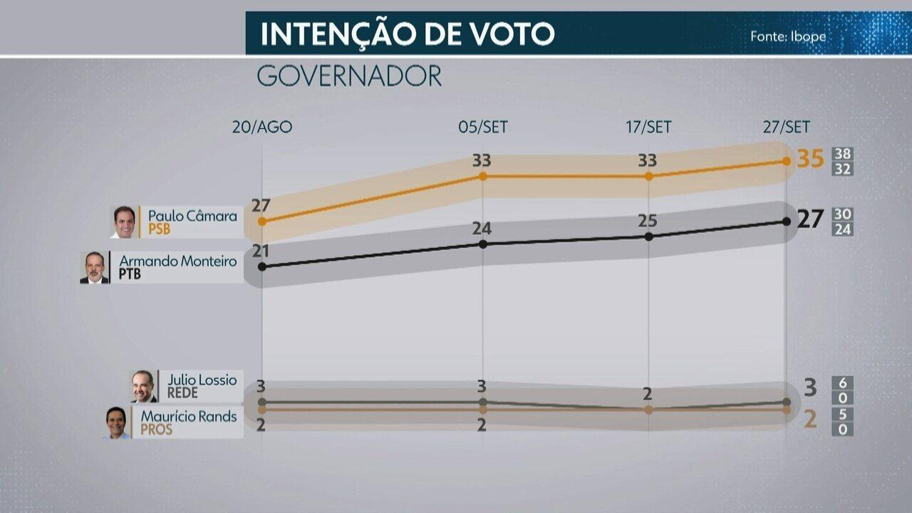 Ibope em Pernambuco: Confira os números da 4ª pesquisa de intenção de voto