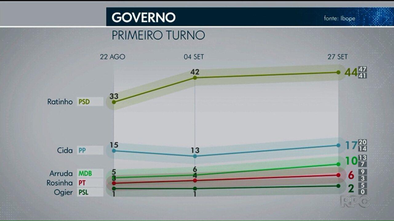 Pesquisa Ibope no Paraná: Ratinho, 44%; Cida, 17%; Arruda, 10%