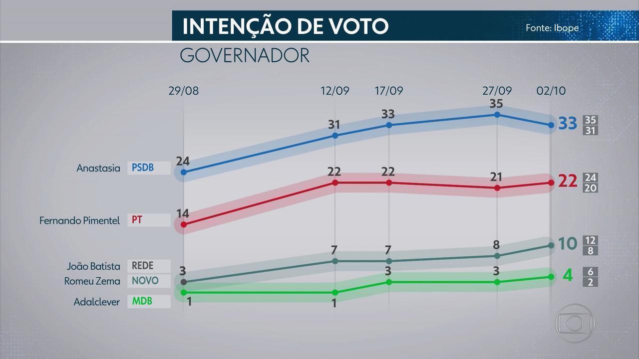 Pesquisa Ibope mostra intenção de votos para governador de Minas Gerais