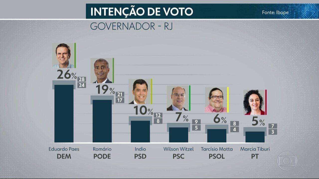 Ibope divulga nova pesquisa de intenção de votos para o governo do RJ