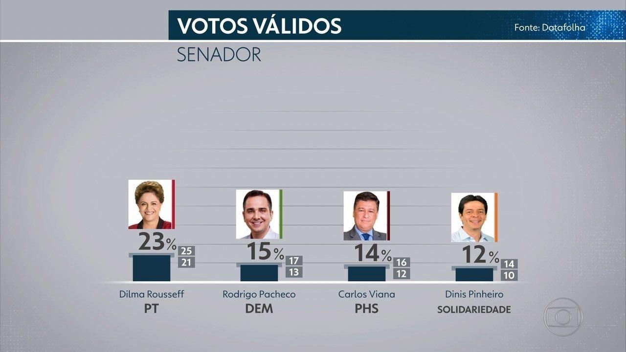 Datafolha Senado - Minas Gerais, votos válidos: Dilma 23%, Pacheco 15%