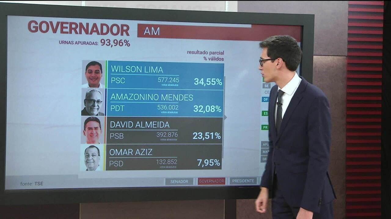 Segundo turno é confirmado no Amazonas com Wilson Lima e Amazonino Mendes