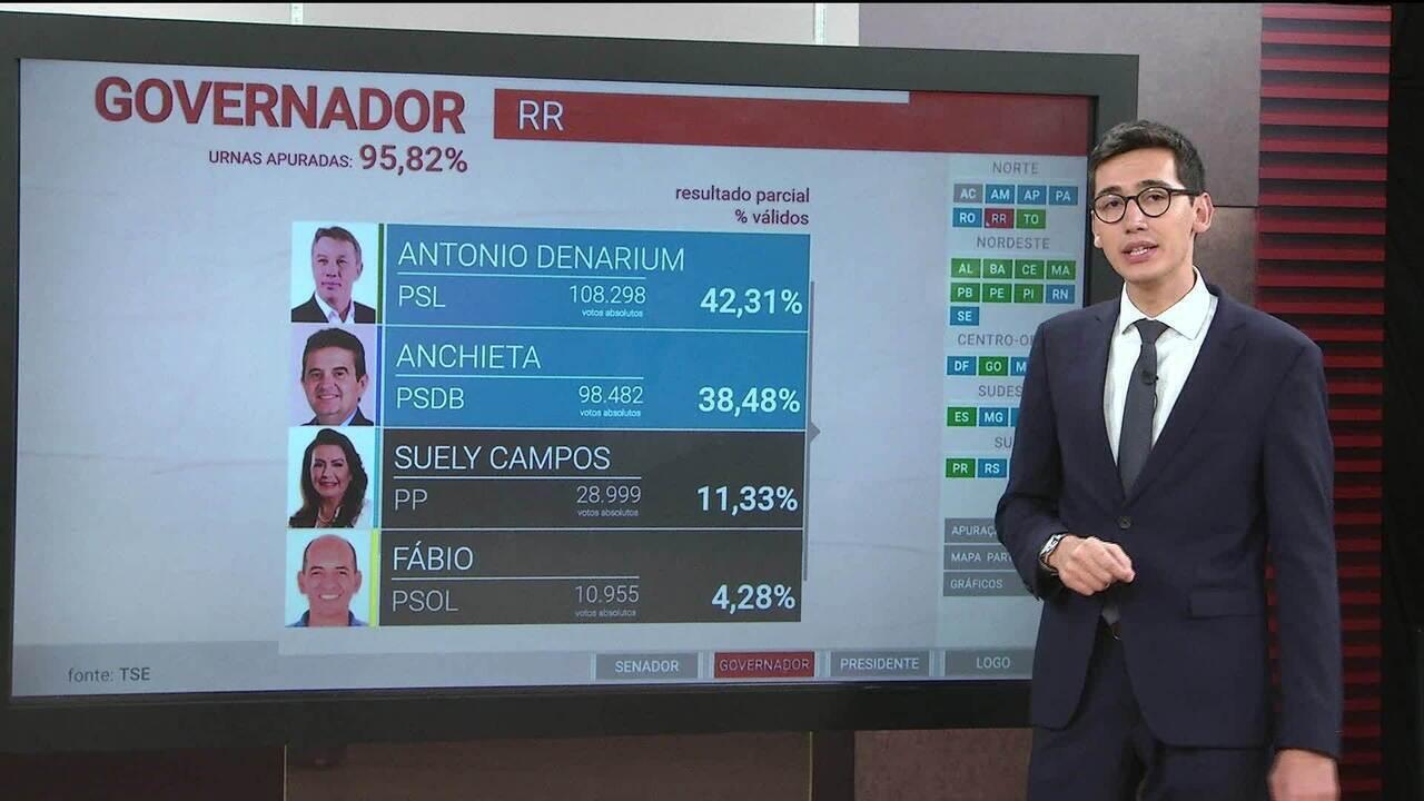 Antonio Denarium e Anchieta disputam 2º turno em Roraima