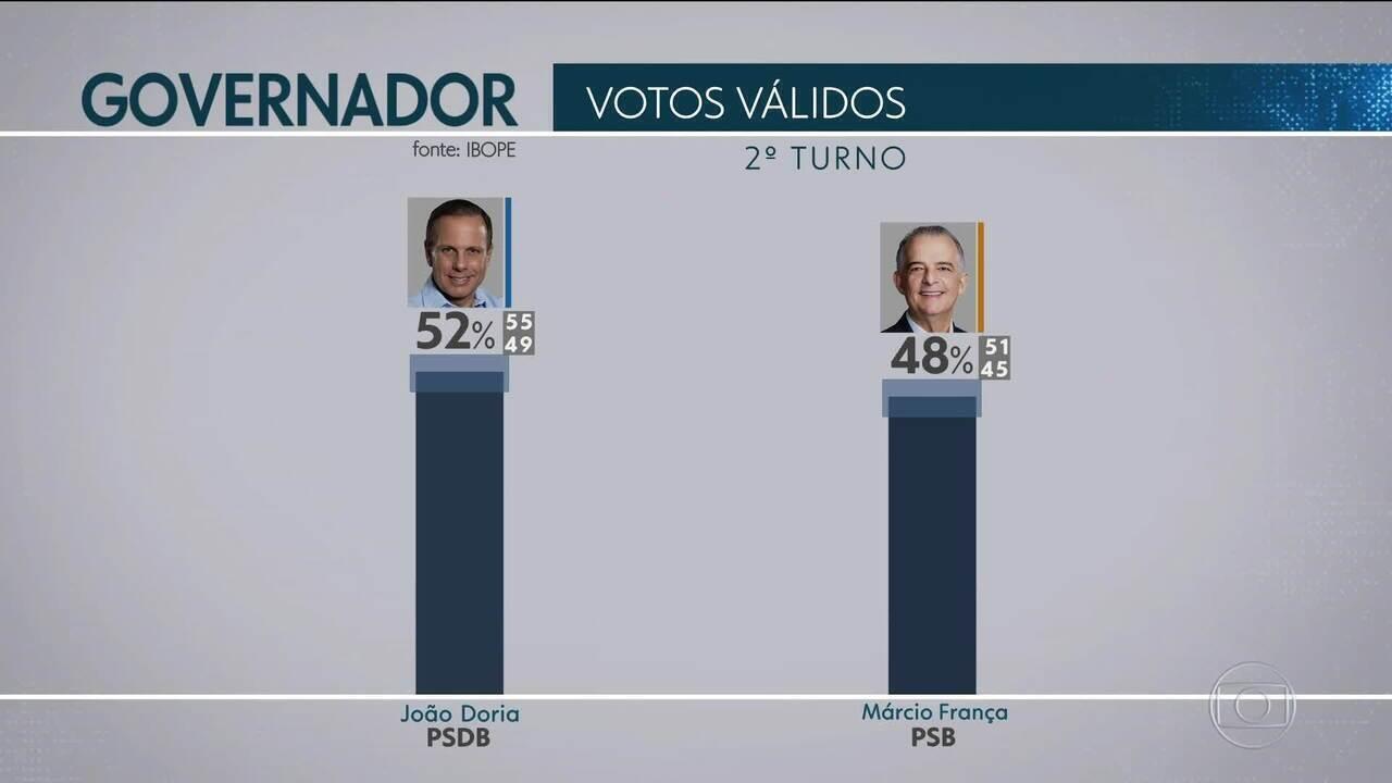 Ibope divulga primeira pesquisa de intenção de votos para o 2º turno em São Paulo