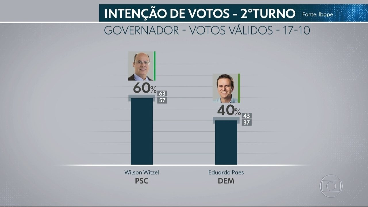 Ibope divulga primeira pesquisa do segundo turno das eleições para o governo do RJ