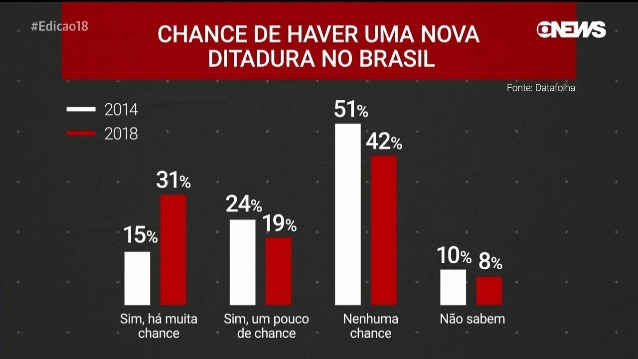 Datafolha: 50% dos eleitores afirmam que há 'alguma chance' de nova ditadura no Brasil