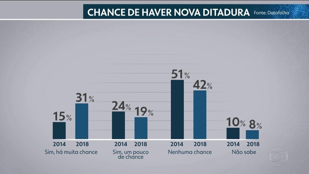 Datafolha: para 50% dos eleitores há chances de o país viver nova ditadura